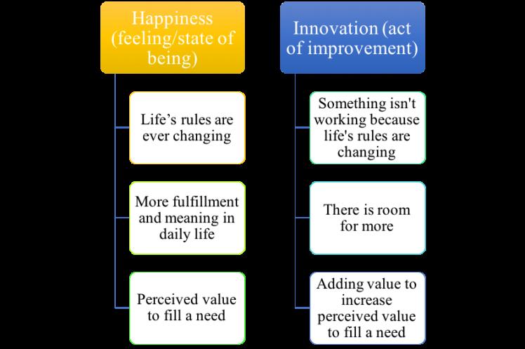 happyinnovation